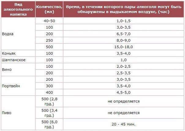 Таблица действия алкоголя для водителей