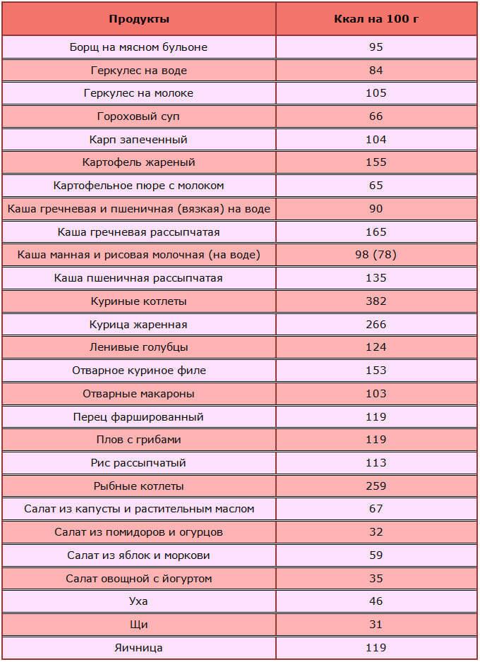 Борменталя Таблица Диета. Таблицы калорийности для диеты доктора Борменталя