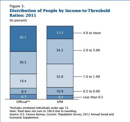 Какой процент американцев за чертой бедности