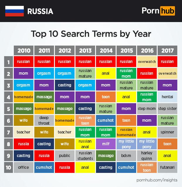 Сайты с порнухой топ